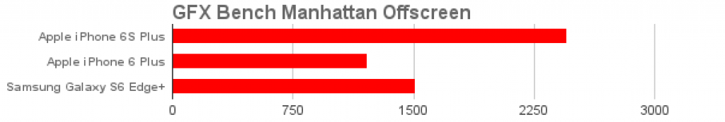 Тест GFX Bench Manhattan iPhone 6S Plus