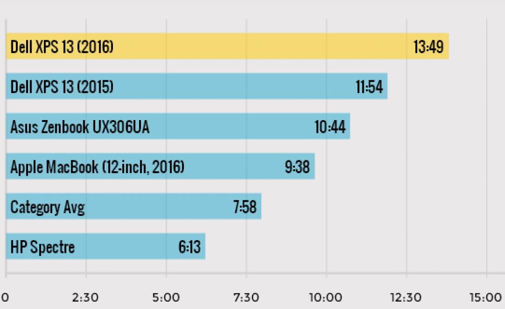 Время работы Dell XPS 13