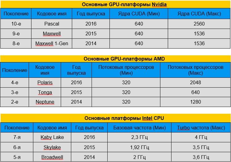 Основные GPU-платформы