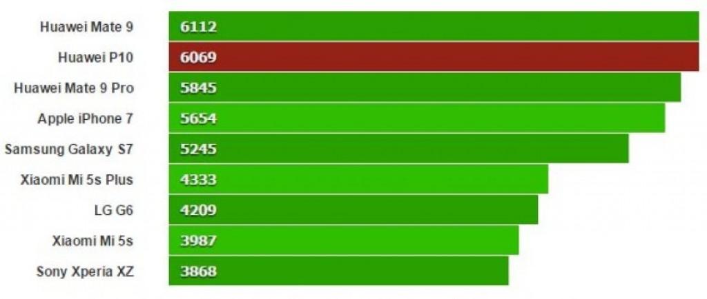 Huawei P10 на тестах Geekbench 4 (Многоядерный)