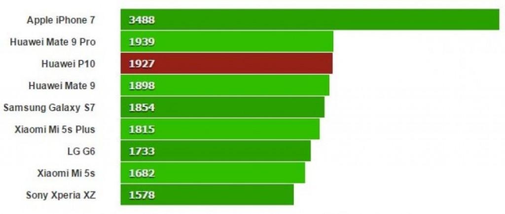 Huawei P10 на тестах Geekbench 4 (Одноядерный)