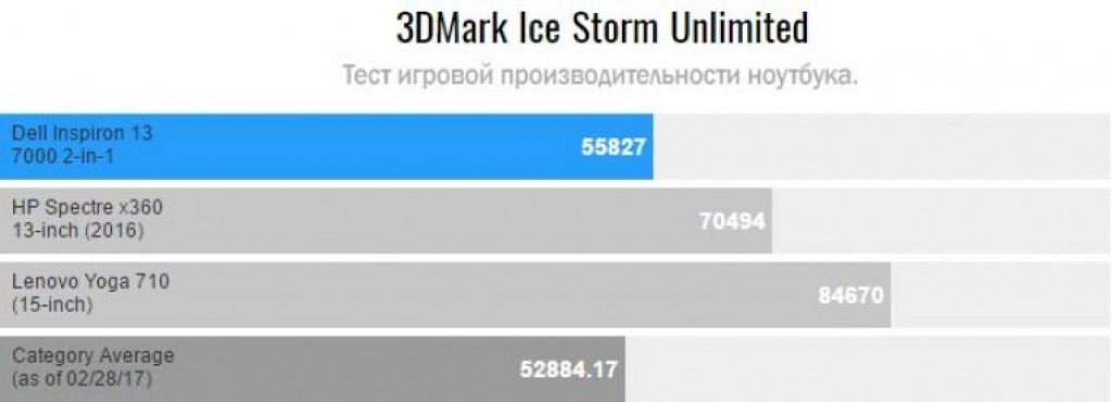 Тесты Dell Inspiron 13 7000 в 3DMark IS