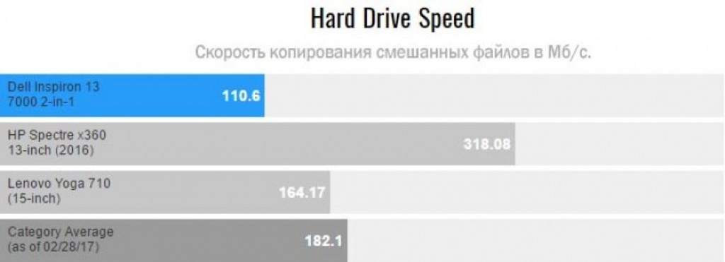 Тесты Dell Inspiron 13 7000 в Hard Drive Speed