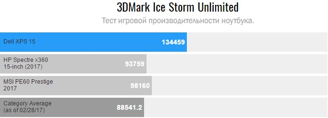 Dell XPS 15 на 3DMark Ice Storm Unlimited