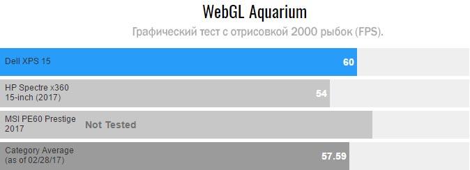 Dell XPS 15 на WebGL Aquarium