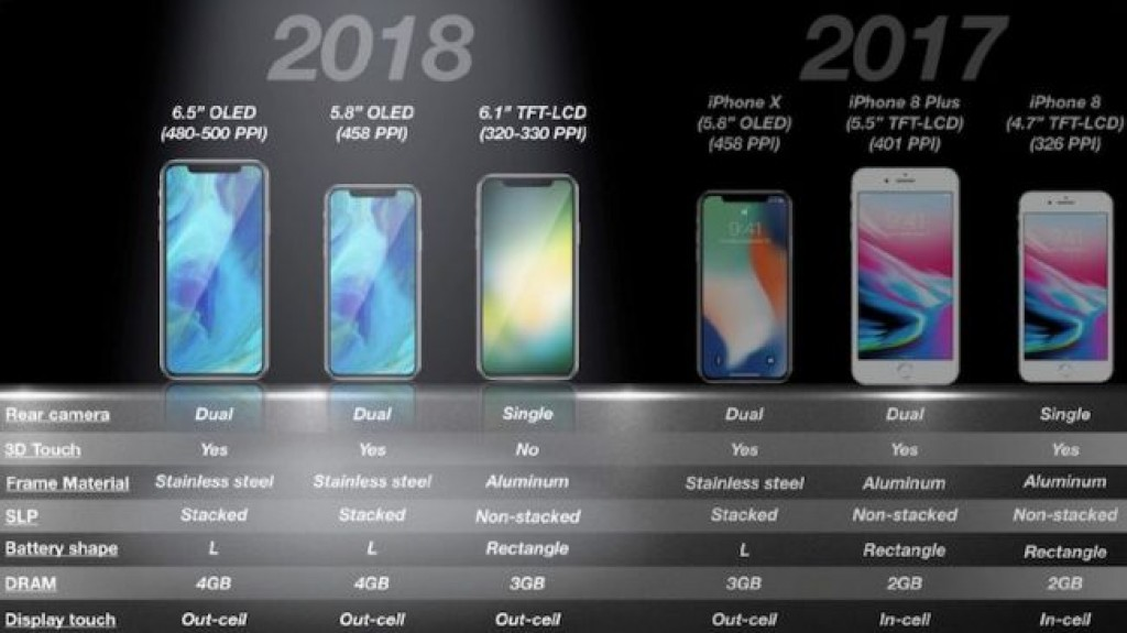 Новые смартфоны Apple в 2018 году