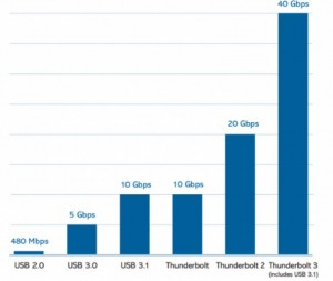 График скорости Thunderbolt 3