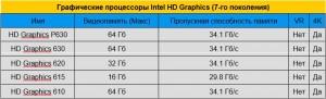 Графические чипы (GPU) Intel HD Graphics