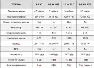 Сравнение LG K3, LG K4, LG K8 и LG K10
