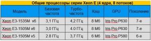 Процессоры Xeon E