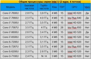 Процессоры серии Intel U