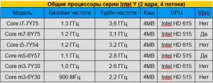 Процессоры серии Intel Y