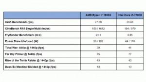Тесты AMD Ryzen vs Core i7-7700K