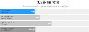 Тесты Dell Inspiron 13 7000 в 3DMark