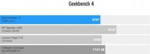 Тесты Dell Inspiron 13 7000 в Geekbench 4