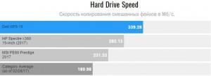 Dell XPS 15 - Скорость записи диска